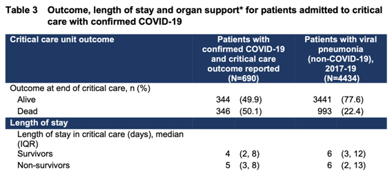 2020年4月4日,ICNARC發佈的英國中共肺炎重症患者最新報告。(ICNARC報告截圖)