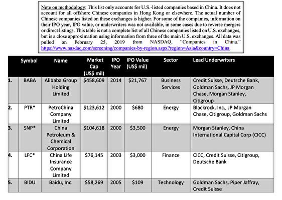 「美中經濟與安全審查委員會(USCC)」發佈的資料截圖。(USCC)