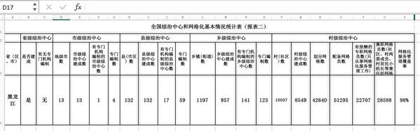 大紀元獲悉的2015年黑龍江省網格化情況報表。(大紀元)