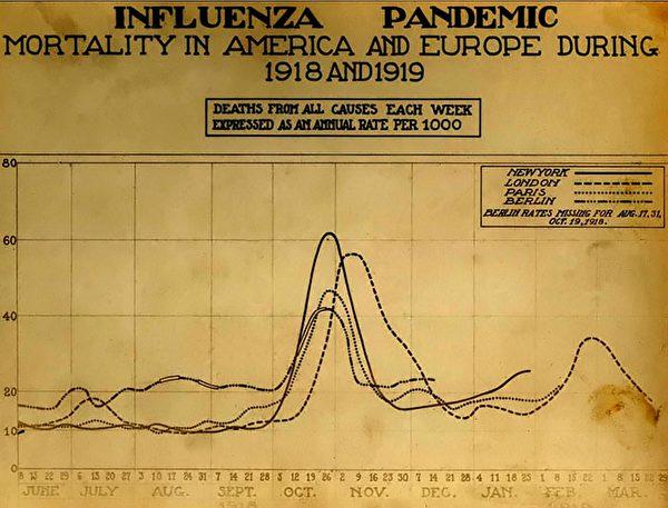1918西班牙大流感期間,紐約、倫敦、巴黎和柏林在1918年6月至1919年3月的死亡率。單位:每千人。(公有領域)