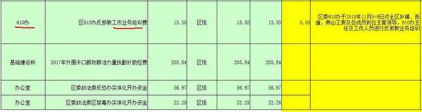 房山區政法委《2018年項目執行情況表》(大紀元)