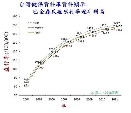 台灣健保資料庫顯示,巴金森氏症盛行率逐年提高。