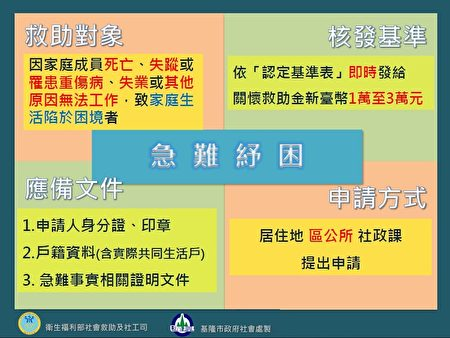 中央及市府的各项劳工及弱势族群纾困方案(1)