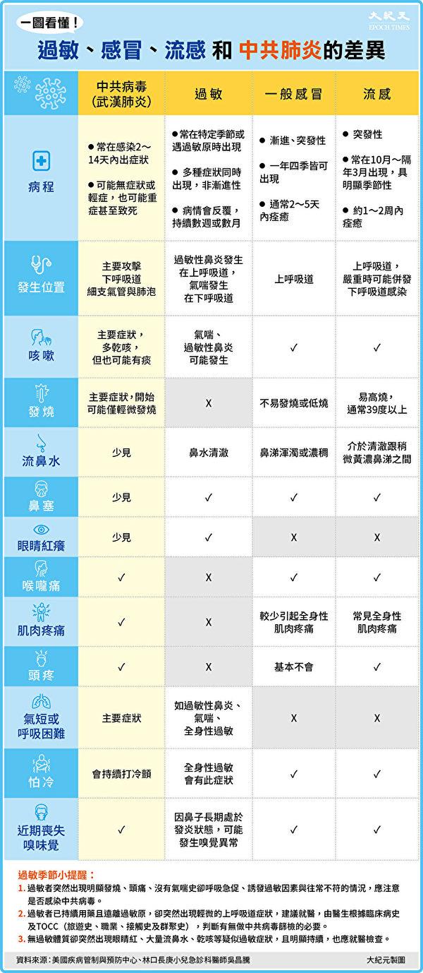 一图看懂:感冒、流感、过敏和中共肺炎症状差别。(大纪元制图)
