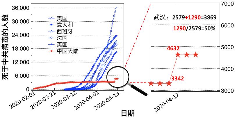 圖一:中共迫於國際壓力匆忙「修訂」死亡數字。(數據來源:維基百科)