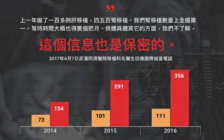 【独家】武汉同济医院文件曝活摘罪恶