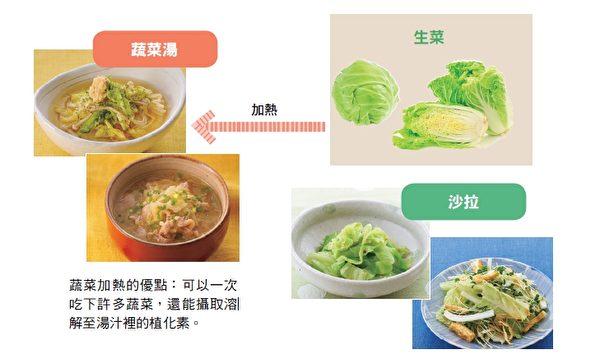 蔬菜煮成蔬菜湯喝,可以一次吃下許多蔬菜,還能攝取溶解至湯汁裡的植化素。(和平國際提供)
