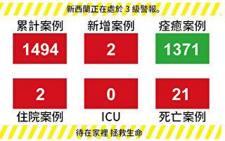 【新西蘭疫情5.10】2例新增0例死亡 能否降至2級明天公布