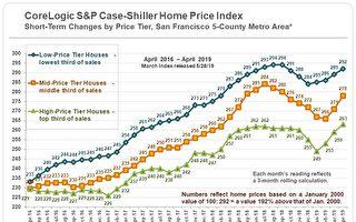 旧金山湾区 三十年房市周期分析(3)