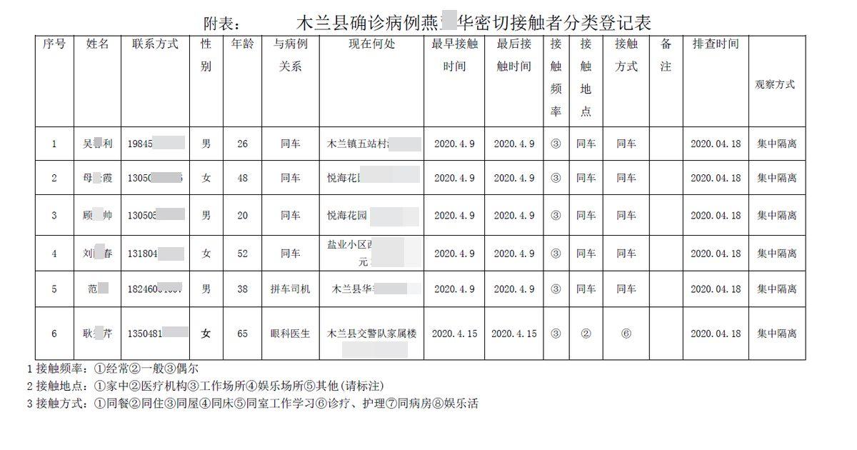 哈爾濱市確診患者燕XX密切接觸者分類登記表。篇幅有限,只放部份名單。(大紀元)