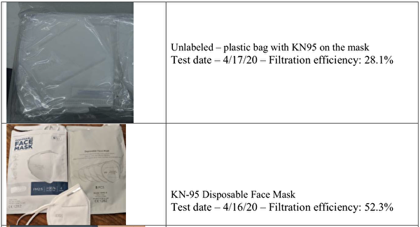 中国制KN95口罩 麻州测试无一达标