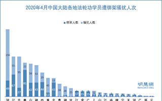 4月 至少1178名法轮功学员遭绑架骚扰