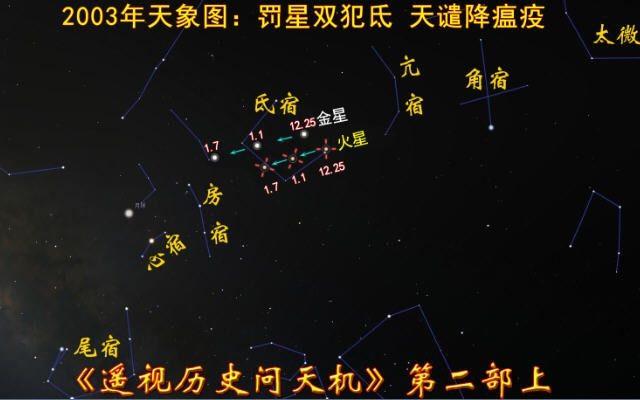 圖7:2003年天象圖,雙星犯氐應天譴,華夏大地虐非典。(古金提供)