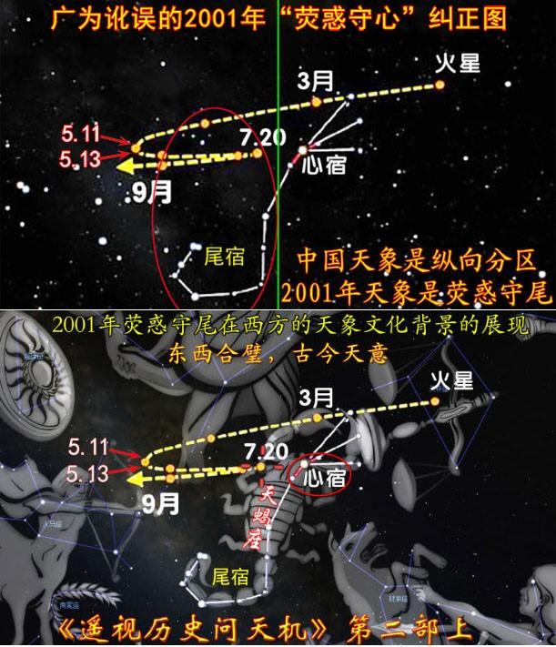圖8:2001年天象圖:火星守尾宿、火星「守」天蠍座,東西方天象文化對比。(古金提供)