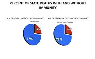 美國疫情期老人院的法律豁免權 引關注