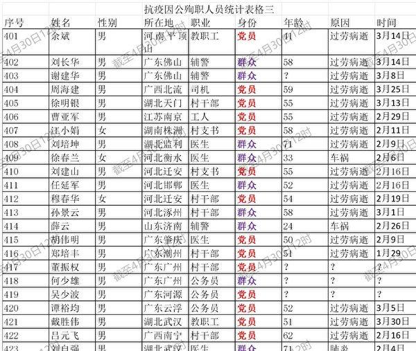 大陸網民發佈的一份死亡名單,對陸媒「抗疫典型」報道進行不完全統計,截至4月30日,殉職498人,其中中共黨員331人,佔比三分之二。圖為死亡名單截圖。(網絡截圖)