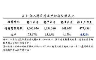 囤房税助空屋释出? 内政部:近6成是单屋者持有
