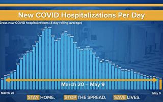 纽约州疫情回降至3月20日 爆发前水平