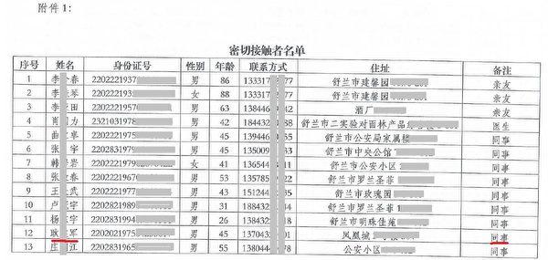 畢某的確診報告及附帶的「密切接觸者名單」顯示,畢某34名密接者中有27名舒蘭市的公安,其中包括5月16日被免職的舒蘭市公安局副書記耿建軍。圖為密接者名單截圖。(大紀元)