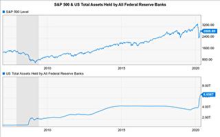 經濟進入衰退 為何股市快速回漲?