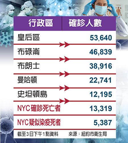 紐約市五區疫情數據。