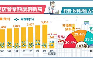 便利商店Q1营收年增5% 创历年新高
