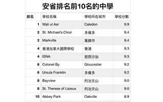 安省中學排名出爐 香港國際學校脫穎而出