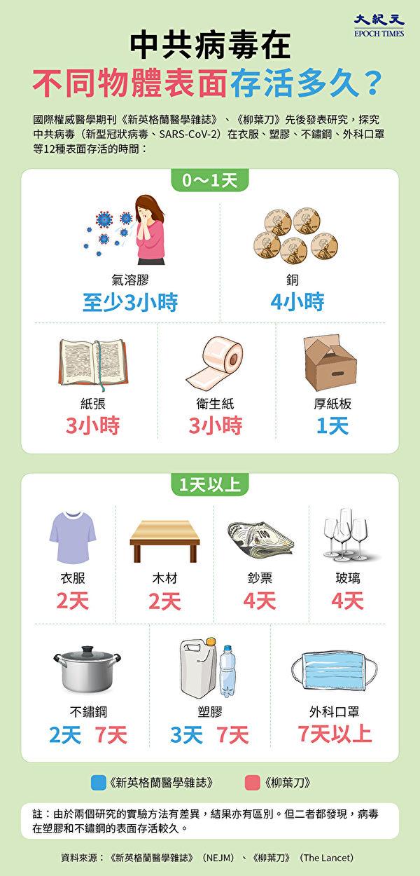 中共病毒(新型冠状病毒、SARS-CoV-2)在衣服、塑胶、不锈钢、外科口罩等12种表面存活的时间。(大纪元制图)