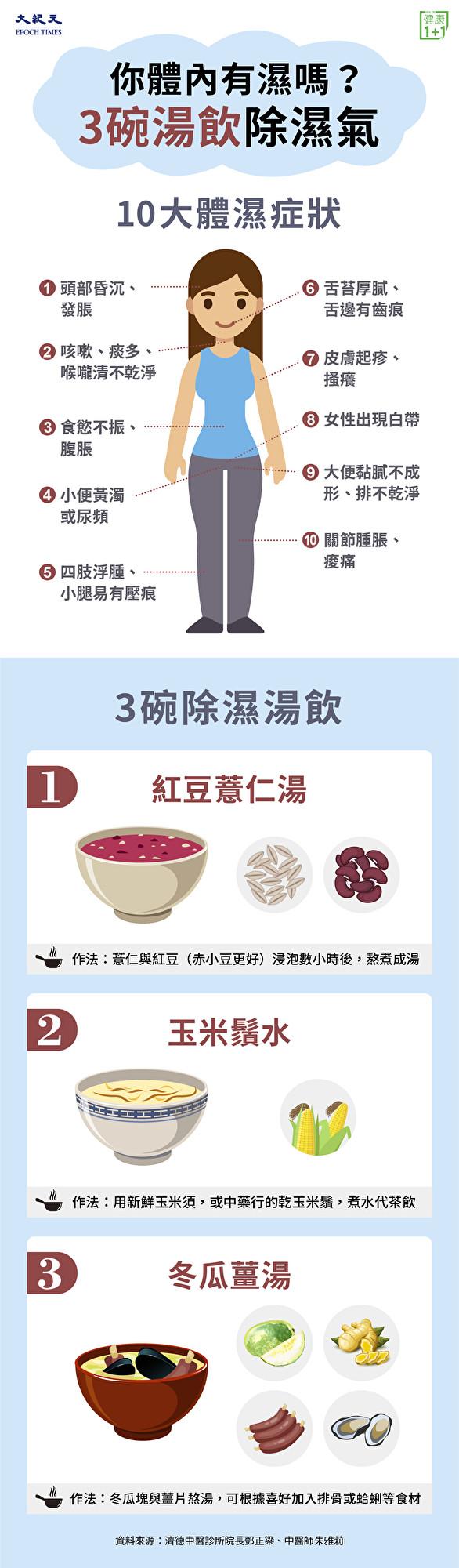 一圖看懂,哪些症狀代表體內有濕氣!中醫師推薦3碗除濕湯飲。(大紀元製圖)