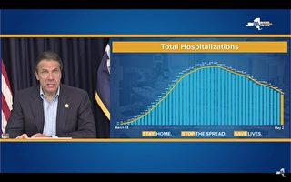 紐約住院總人數跌破1萬 單日病歿數降至280