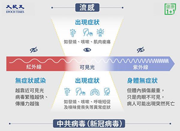 普通流感症状基本上都是在可见光区域,但中共病毒(新冠病毒)有许多不可见的症状。(大纪元制图)