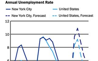 獨立預算辦:紐約市今年的預算儲備用盡