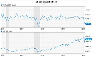 美国经济成长率与标普500指数