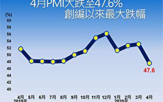 台PMI跌至47.6%  8年來最大跌幅