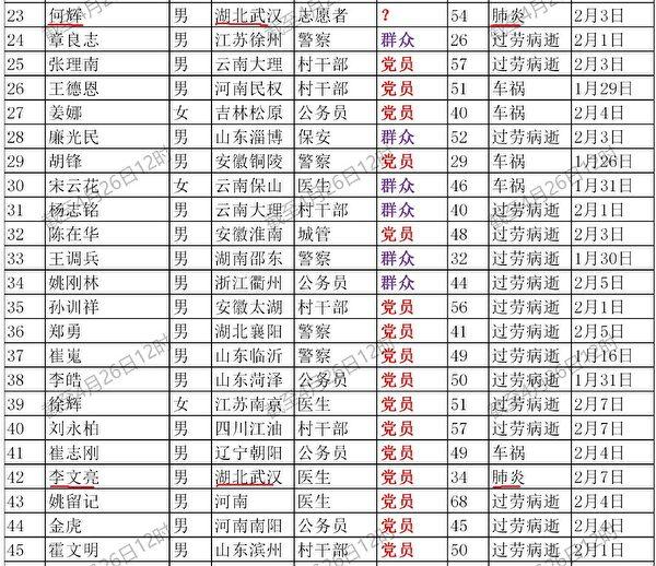 圖中的42號死者就是被外界稱為吹哨人的李文亮醫生,他的死因標註為「肺炎」,其實就是中共肺炎。另外23號「何輝」也是死於中共肺炎。 (網絡截圖)