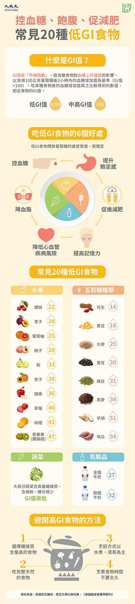 20種低GI食物(低升糖指數食物),幫你控血糖、飽腹、促減肥。(大紀元製圖)