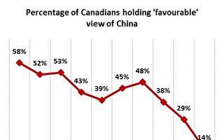 加拿大駐華大使直言中共自毀名聲