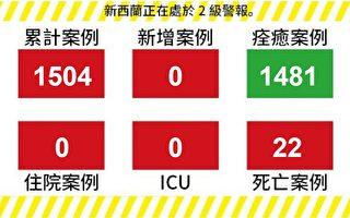 【新西兰疫情6.6】连续15天零新增 8个感染集群已关闭