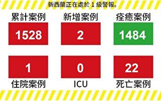 【新西兰疫情6.29】今日新增2例昨日新增4例 1人住院中