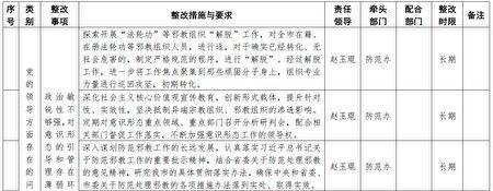 近日,大紀元獲得有關中共大連「610」整改的內部文件顯示,2017年年底開始,遼寧大連部署升級對法輪功的迫害。(大紀元)