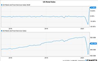 全美零售大漲 疫情趨勢是關鍵