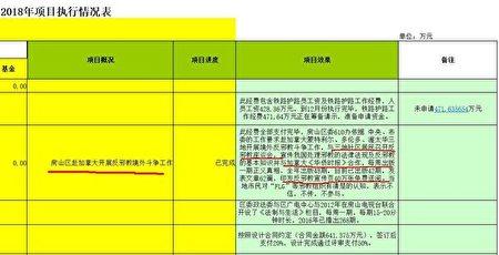 房山區政法委2018年《黨政群執行情況表》顯示,房山「610」直接從事反法輪功的「外交事務」。(大紀元)
