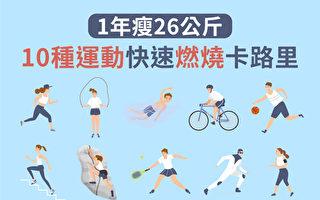 10种运动,帮你快速燃烧卡路里,健康减重。(大纪元)