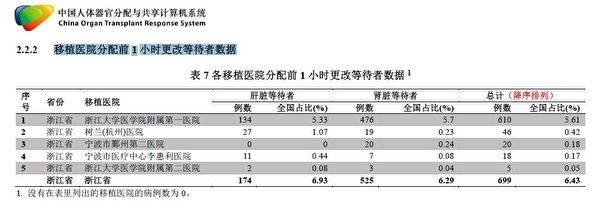 浙江省COTRS數據核查報告截圖。報告揭示,浙江省醫院在器官移植中臨時更改等待者,涉嫌人為操控器官流向。(大紀元)