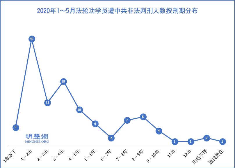 1至5月 至少107名法輪功學員遭冤判
