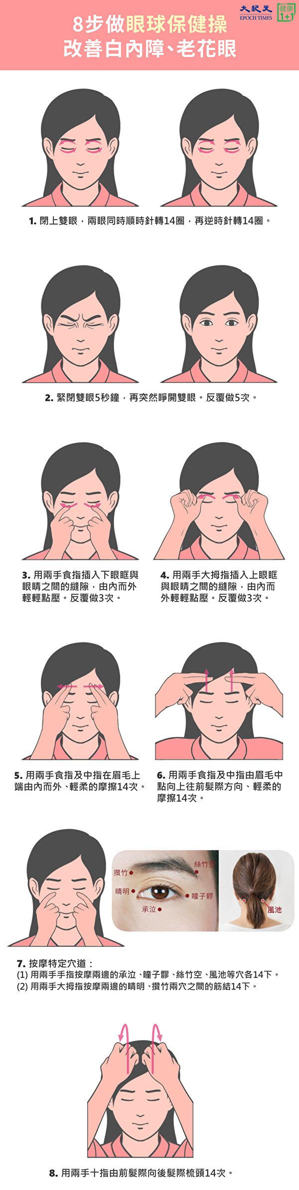 改善白內障、老花眼的眼球保健操。(大紀元製圖)