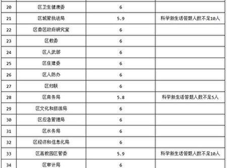 北京房山區政法委的2019年《防範和處理X教工作情況》考核表(大紀元)