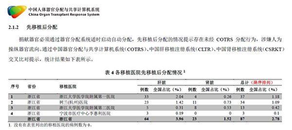 浙江省COTRS數據核查報告截圖。報告揭示,浙江省醫院器官移植中的「先移植後分配」涉嫌人為操縱器官流向。(大紀元)