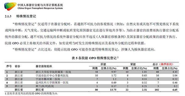 浙江省COTRS數據核查報告截圖。報告揭示,浙江省醫院器官移植中的「特殊情況登記」佔比過高,涉嫌不法。(大紀元)