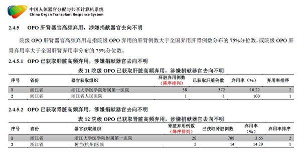 浙江省COTRS數據核查報告截圖。報告揭示,浙江省器官移植中肝腎器官高頻棄用,涉嫌捐獻器官去向不明。(大紀元)